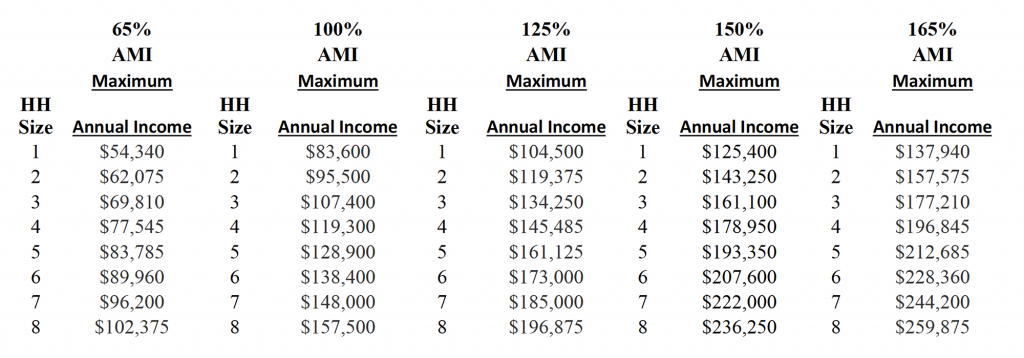 A chart of numbers showing Maximum Annual Income limits for Henry Hudson. For accessible version, download the pdf document on this page.