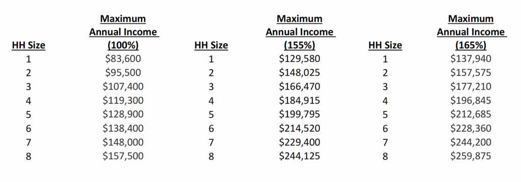 A chart of numbers showing Maximum Annual Income limits for Promenade. For accessible version, download the pdf document on this page.